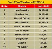 India's Top 10 Two-Wheelers in 2015-16