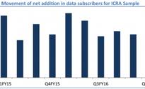 Telecom operator revenue may dip 5-7% in India due to Jio