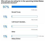 SOTT FOCUS: SOTT News Snapshot: Americans support Trump, media supports Killary