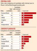 West Bengal polls: Phase-6