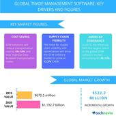 Top 9 Vendors in the Global Trade Management Software Market from 2016-2020: Technavio