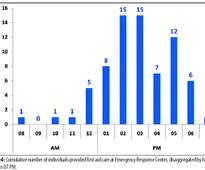 Epidemiology of drowning and near drowning at Karachi beaches from 2012 to 2014