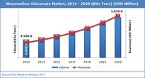 Global Monosodium glutamate Market Will Growing at 4.5% CAGR from 2014 to 2020