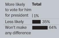 About 1 in 5 voters think Trump made unwanted sexual advances, but are still voting for him