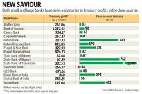 Will the rally in bonds come to the rescue of Indian banks?