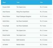 IPL auction: RCB buys Shane Watson for Rs 9.5 cr; Yuvraj Singh too gets million-dollar deal