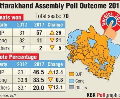BJP sweeps Uttarakhand, wins 56 seats