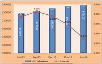 VSAT market: Airtel tops in net additions against Hughes