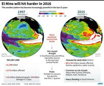 Strongest El Nino in nearly 20 years ends: Weather bureau