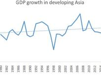 Can Developing Asia Hold its Ground?