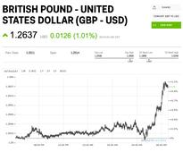 The pound is on a charge