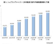 The sharing economy market scale in Japan expanded by 22% to 28.5 billion JPY in FY2015