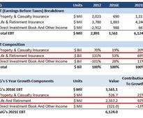 How Important Is The Life & Retirement Business For AIG?