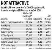 Recurring deposit returns beat most equity MF schemes over past 2 years
