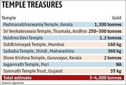 Tirupati temple deposits 1,311 kg gold with PNB