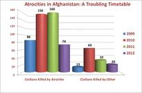 Atrocities in Afghanistan: A Troubling Timetable