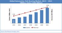 Global Automotive Hub Bearing Market Estimated to Reach USD 8.50 Billion by 2021