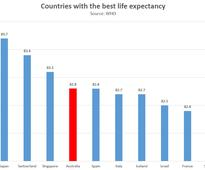 CHART: Life expectancy for Australians compared to the rest of the world