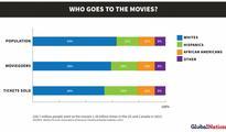 Why #OscarsSoWhite isn't very Latino