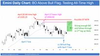 Emini S&P 500 Futures: May Might Be Outside Up On Monthly Chart
