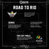 Road to Rio: What would it take for Gilas to reach the Olympics?