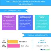 Demand for Natural and Organic Products to Boost the Global Exfoliators and Scrubs Market Through 2020, Reports Technavio