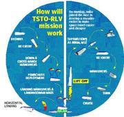 RLV-TD launch: India's reusable ISRO shuttle passes test