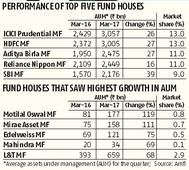 From ICICI Prudential MF to SBI MF, fund houses see assets swell in 2017-18