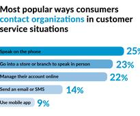Consumers engaging through digital channels more likely to switch service providers: Study
