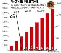 900% rise in a yr! Bitcoin surges past $9000 in thousand-point milestone