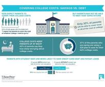 T. Rowe Price Survey Finds Kids Expect Parents To Cover The Cost Of Whatever College They Want And Parents Are Unprepared