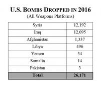 The U.S. Dropped More Than 26,000 Bombs Last Year
