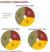 Mumbai-Pune Expressway sees growing number of accidents
