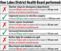 5 Emergency waiting time worst at Lakes District Health Board