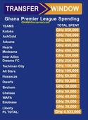 Ghana Premier League spending: Asante Kotoko top table with US$ 222,000 on new signings
