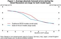 Forecasting GDP during and after the Great Recession