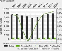 FOOT LOCKER, INC.: 05/08/13 [pdf] [html] FOOT LOCKER, INC. SIGNS DEFINITIVE AGREEMENT TO ACQUIRE RUNNERS POINT GROUP