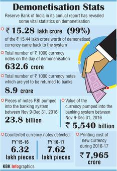 99% of scrapped 500, 1,000 notes back in system: RBI