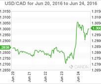 USD/CAD Loonie Stable After Brexit Shock as Oil Retreats