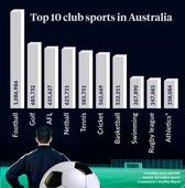 Australia's most popular sport: Landmark study