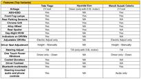 Specification comparison  Tata Tiago vs similarly priced cars