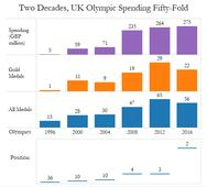 Olympics: Why UK won 67 medals and India only 2