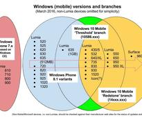 Of versions and branches - the evolving story of Windows Phone and Windows 10