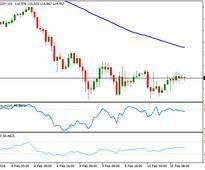 USD/JPY Forecast: Quiet after BOJ's jawboning