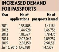 Surge in demand for passports in city
