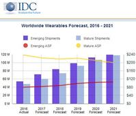 IDC: Wearables Market to Return to Strong Growth After Slowdown in 2016
