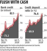 SBI jacks up bulk deposit rates by 50-140 bps in second hike in 2 months