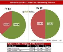 Vodafone India Q4-FY13: 3.3M 3G, 37.3M Data Subs, Data Browsing vs VAS Revenues