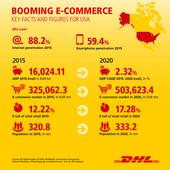 DHL Announces and#36;137 Million Investment Plan in U.S. E-Commerce Infrastructure and Services