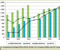 Trends in federal conservation spending